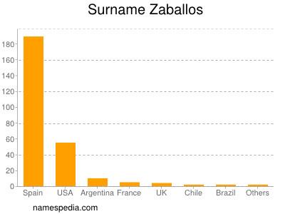 Surname Zaballos