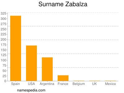 Surname Zabalza