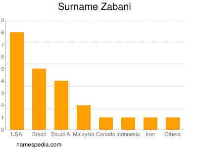 Surname Zabani