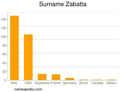 Surname Zabatta