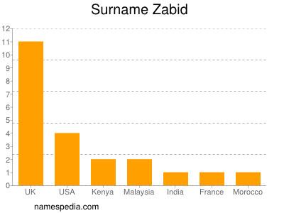Surname Zabid