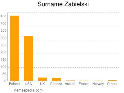 Surname Zabielski