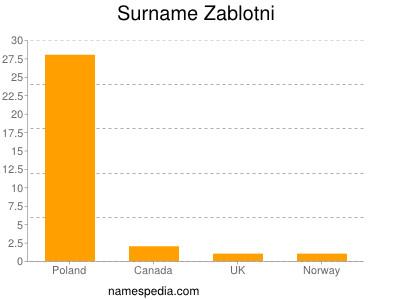 Surname Zablotni
