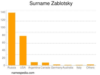 Familiennamen Zablotsky