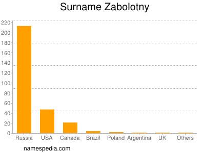Surname Zabolotny