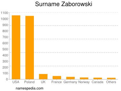 Surname Zaborowski