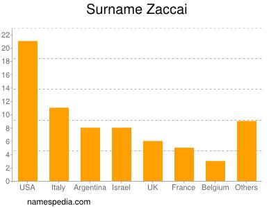 Surname Zaccai