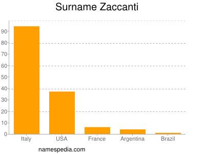 Surname Zaccanti