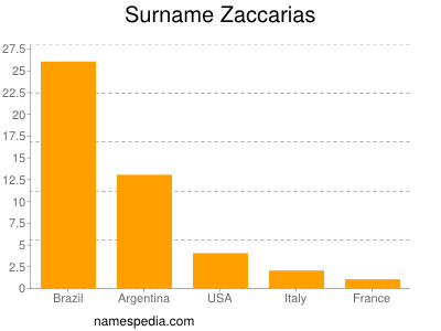 Surname Zaccarias