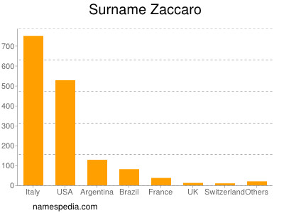 Surname Zaccaro