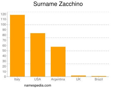 Surname Zacchino
