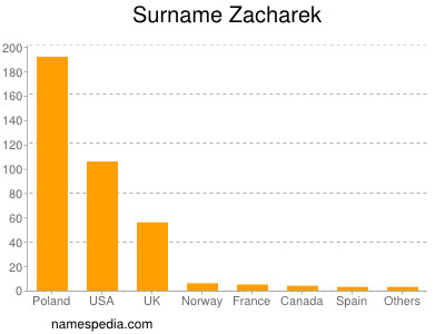 Surname Zacharek