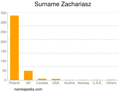 Surname Zachariasz