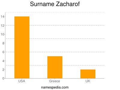 Surname Zacharof