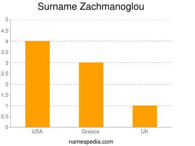 Surname Zachmanoglou