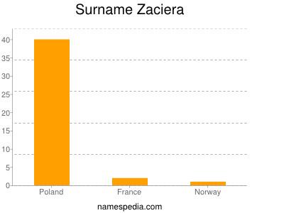 Surname Zaciera
