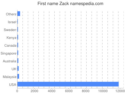 Given name Zack