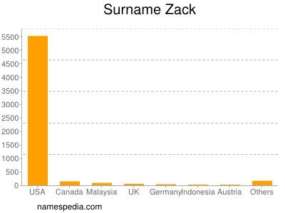 Surname Zack