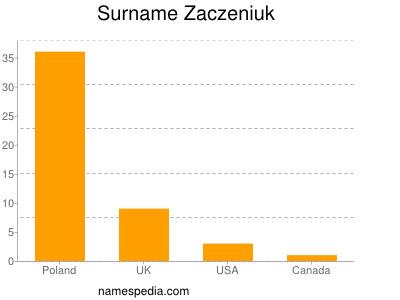 Surname Zaczeniuk