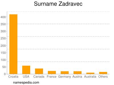 Surname Zadravec