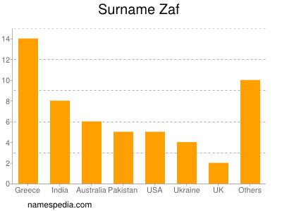 Surname Zaf