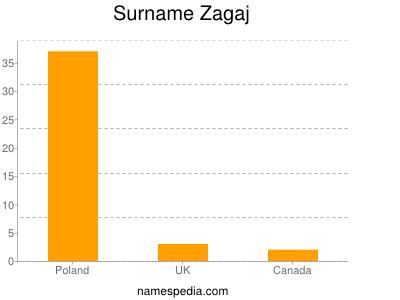 Surname Zagaj