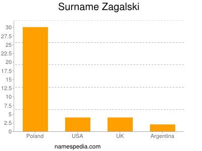 Familiennamen Zagalski