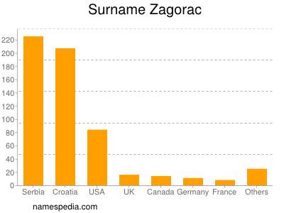 Surname Zagorac