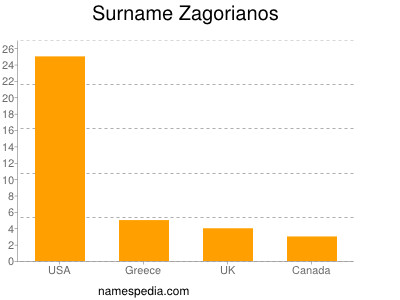 nom Zagorianos