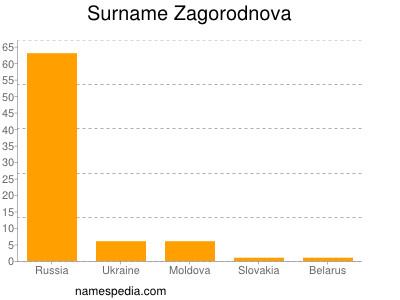 Familiennamen Zagorodnova