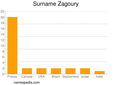 Surname Zagoury