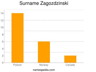 Surname Zagozdzinski