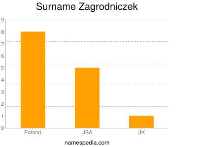 Surname Zagrodniczek