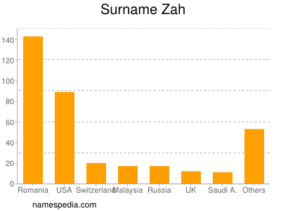 Surname Zah