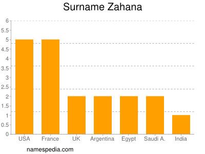 Surname Zahana