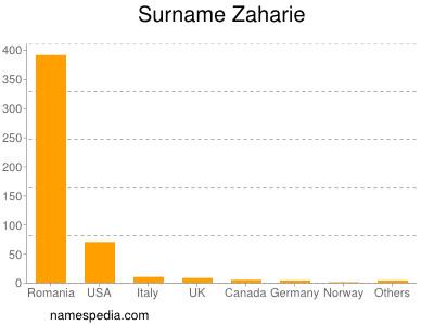 Surname Zaharie