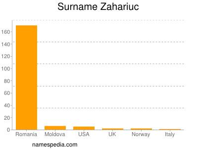 Surname Zahariuc