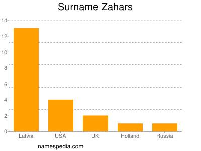Surname Zahars