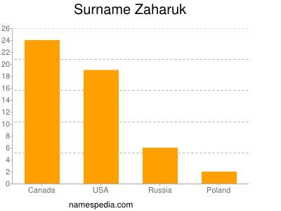 Surname Zaharuk