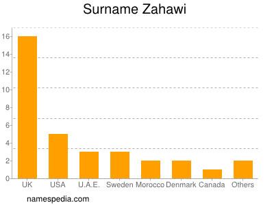 Surname Zahawi