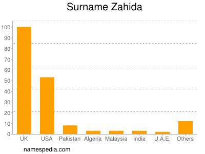 Surname Zahida