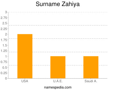 Surname Zahiya