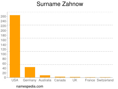 Familiennamen Zahnow