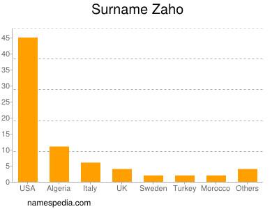 Surname Zaho