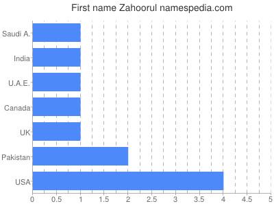Given name Zahoorul