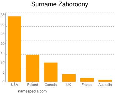 Surname Zahorodny