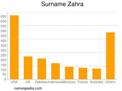 Surname Zahra