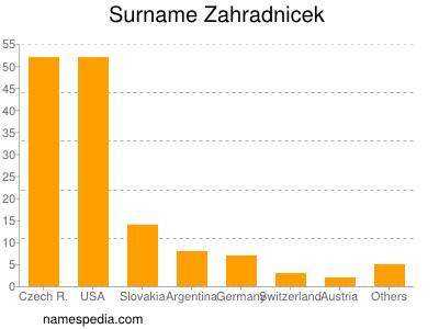 Surname Zahradnicek