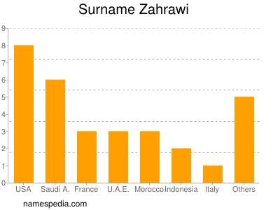 Familiennamen Zahrawi