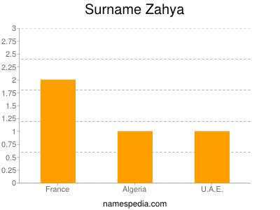Familiennamen Zahya